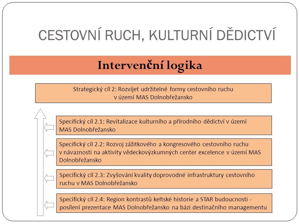 CESTOVNÍ RUCH, KULTURNÍ DĚDICTVÍ Interven č ní logika Strategický cíl 2: Rozvíjet udržitelné formy cestovního ruchu v území MAS Dolnobřežansko Specifický cíl 2.