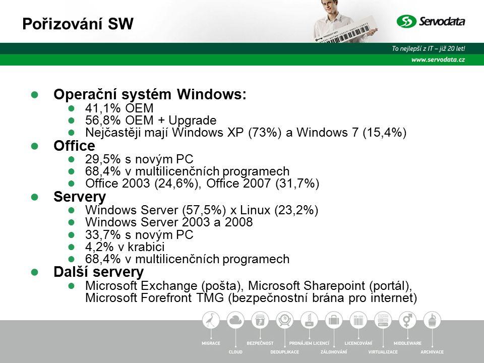 ● Operační systém Windows: ● 41,1% OEM ● 56,8% OEM + Upgrade ● Nejčastěji mají Windows XP (73%) a Windows 7 (15,4%) ● Office ● 29,5% s novým PC ● 68,4% v multilicenčních programech ● Office 2003 (24,6%), Office 2007 (31,7%) ● Servery ● Windows Server (57,5%) x Linux (23,2%) ● Windows Server 2003 a 2008 ● 33,7% s novým PC ● 4,2% v krabici ● 68,4% v multilicenčních programech ● Další servery ● Microsoft Exchange (pošta), Microsoft Sharepoint (portál), Microsoft Forefront TMG (bezpečnostní brána pro internet) Pořizování SW