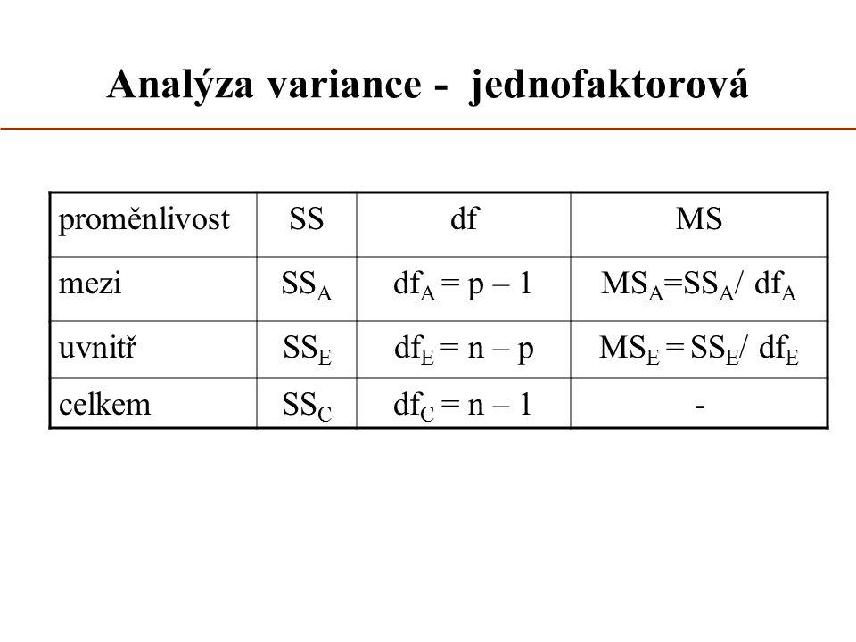 Analýza variance - jednofaktorová proměnlivostSSdfMS meziSS A df A = p – 1MS A =SS A / df A uvnitřSS E df E = n – pMS E = SS E / df E celkemSS C df C = n – 1-