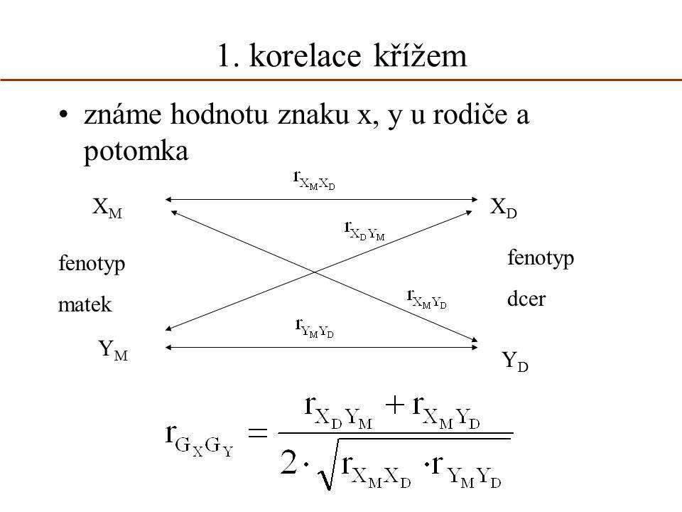 1. korelace křížem známe hodnotu znaku x, y u rodiče a potomka XDXD XMXM YDYD YMYM fenotyp matek fenotyp dcer