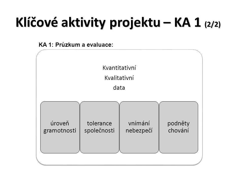 Klíčové aktivity projektu – KA 1 (2/2) Kvantitativní Kvalitativní data podněty chování vnímání nebezpečí tolerance společnosti úroveň gramotnosti KA 1: Průzkum a evaluace: