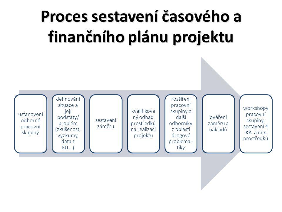 Proces sestavení časového a finančního plánu projektu ustanovení odborné pracovní skupiny definování situace a její podstaty/ problém (zkušenost, výzkumy, data z EU...) sestavení záměru kvalifikova ný odhad prostředků na realizaci projektu rozšíření pracovní skupiny o další odborníky z oblasti drogové problema - tiky ověření záměru a nákladů workshopy pracovní skupiny, sestavení 4 KA a mix prostředků