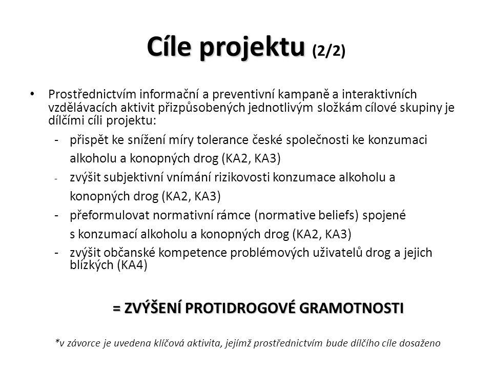 Cíle projektu Cíle projektu (2/2) Prostřednictvím informační a preventivní kampaně a interaktivních vzdělávacích aktivit přizpůsobených jednotlivým složkám cílové skupiny je dílčími cíli projektu: -přispět ke snížení míry tolerance české společnosti ke konzumaci alkoholu a konopných drog (KA2, KA3) - zvýšit subjektivní vnímání rizikovosti konzumace alkoholu a konopných drog (KA2, KA3) -přeformulovat normativní rámce (normative beliefs) spojené s konzumací alkoholu a konopných drog (KA2, KA3) -zvýšit občanské kompetence problémových uživatelů drog a jejich blízkých (KA4) = ZVÝŠENÍ PROTIDROGOVÉ GRAMOTNOSTI *v závorce je uvedena klíčová aktivita, jejímž prostřednictvím bude dílčího cíle dosaženo
