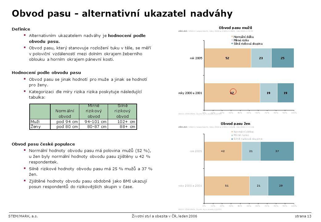 STEM/MARK, a.s.Životní styl a obezita v ČR, leden 2006strana 13 Obvod pasu - alternativní ukazatel nadváhy Definice  Alternativním ukazatelem nadváhy je hodnocení podle obvodu pasu.