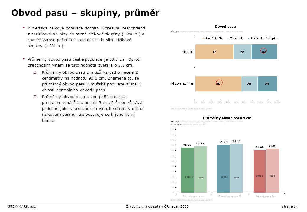 STEM/MARK, a.s.Životní styl a obezita v ČR, leden 2006strana 14 Obvod pasu – skupiny, průměr  Z hlediska celkové populace dochází k přesunu respondentů z nerizikové skupiny do mírně rizikové skupiny (+2% b.) a rovněž vzrostl počet lidí spadajících do silně rizikové skupiny (+8% b.).