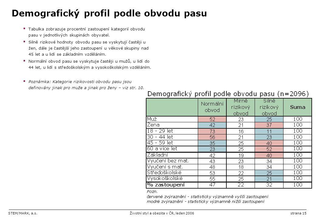 STEM/MARK, a.s.Životní styl a obezita v ČR, leden 2006strana 15 Demografický profil podle obvodu pasu  Tabulka zobrazuje procentní zastoupení kategorií obvodu pasu v jednotlivých skupinách obyvatel.