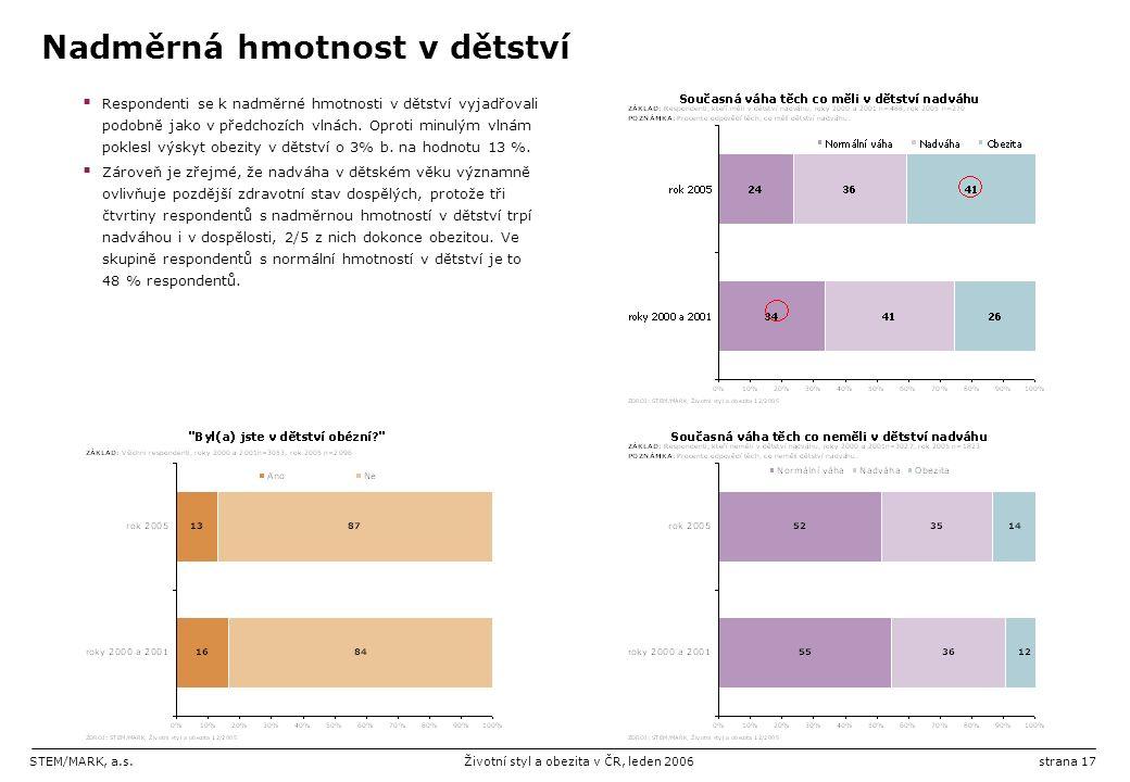 STEM/MARK, a.s.Životní styl a obezita v ČR, leden 2006strana 17 Nadměrná hmotnost v dětství  Respondenti se k nadměrné hmotnosti v dětství vyjadřovali podobně jako v předchozích vlnách.