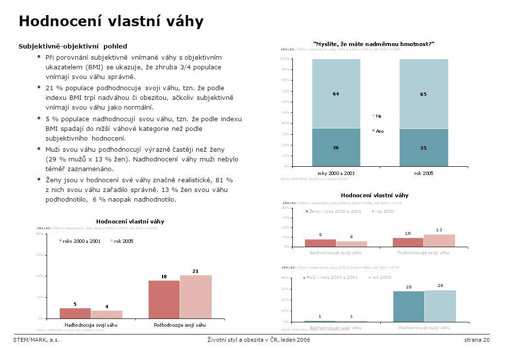 STEM/MARK, a.s.Životní styl a obezita v ČR, leden 2006strana 20 Hodnocení vlastní váhy Subjektivně-objektivní pohled  Při porovnání subjektivně vnímané váhy s objektivním ukazatelem (BMI) se ukazuje, že zhruba 3/4 populace vnímají svou váhu správně.