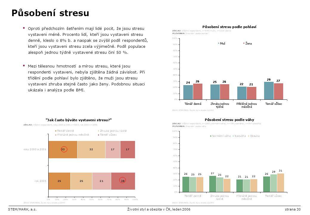 STEM/MARK, a.s.Životní styl a obezita v ČR, leden 2006strana 30 Působení stresu  Oproti předchozím šetřením mají lidé pocit, že jsou stresu vystaveni méně.