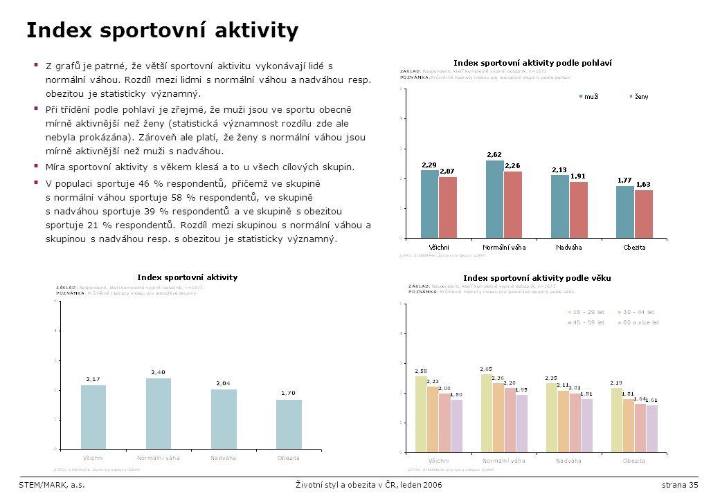 STEM/MARK, a.s.Životní styl a obezita v ČR, leden 2006strana 35 Index sportovní aktivity  Z grafů je patrné, že větší sportovní aktivitu vykonávají lidé s normální váhou.