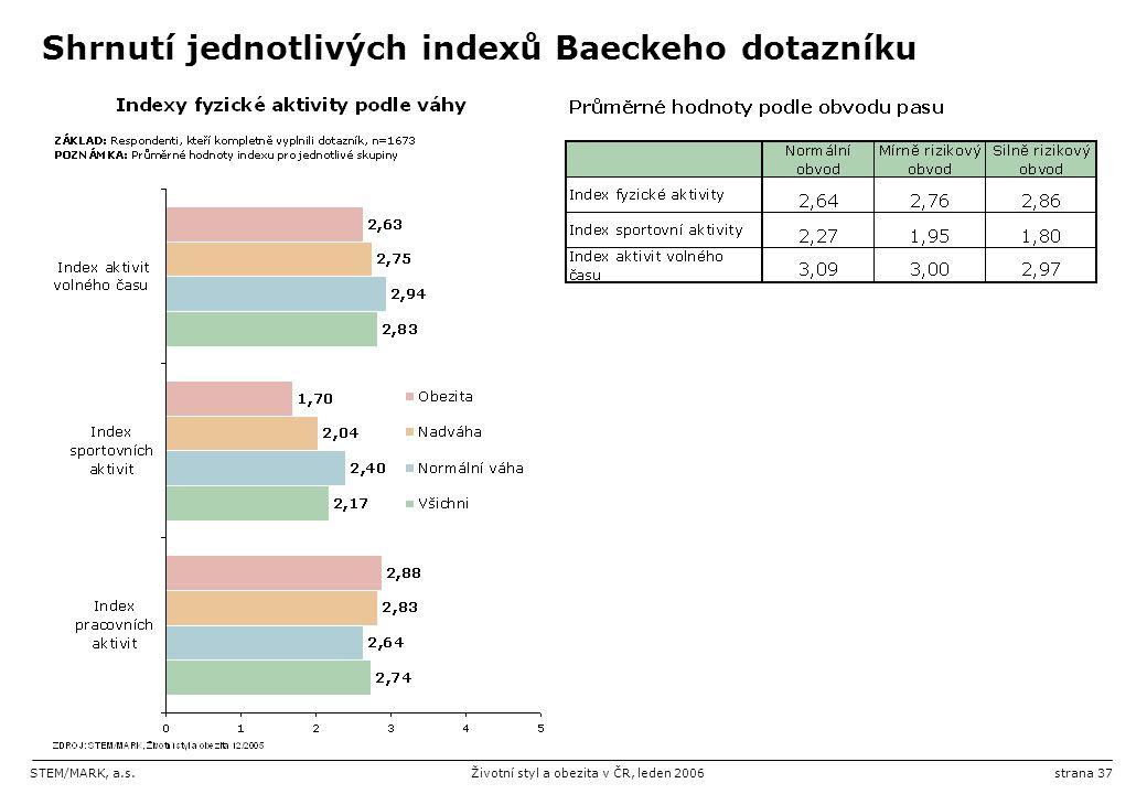 STEM/MARK, a.s.Životní styl a obezita v ČR, leden 2006strana 37 Shrnutí jednotlivých indexů Baeckeho dotazníku