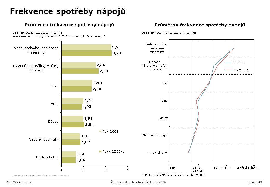 STEM/MARK, a.s.Životní styl a obezita v ČR, leden 2006strana 43 Frekvence spotřeby nápojů