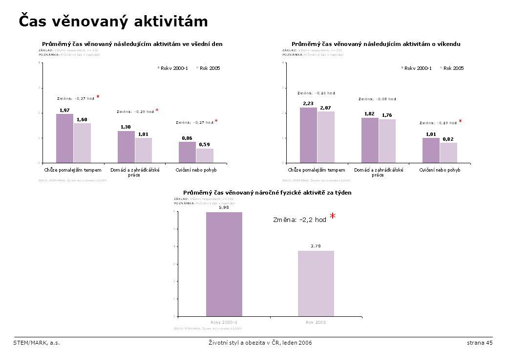 STEM/MARK, a.s.Životní styl a obezita v ČR, leden 2006strana 45 Čas věnovaný aktivitám