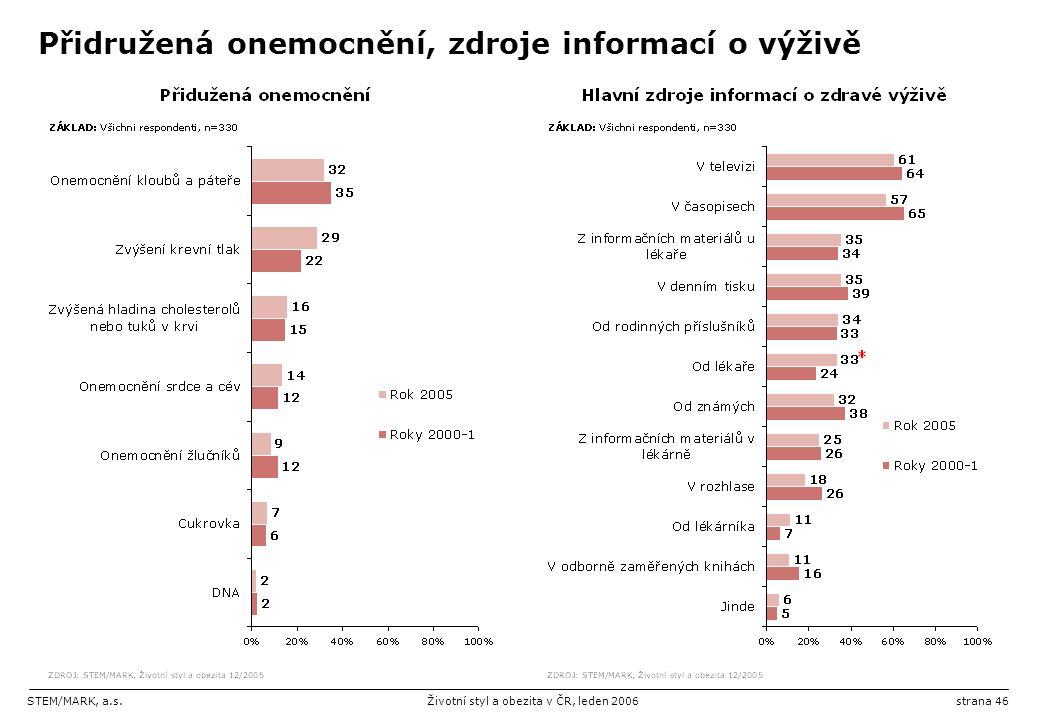 STEM/MARK, a.s.Životní styl a obezita v ČR, leden 2006strana 46 Přidružená onemocnění, zdroje informací o výživě