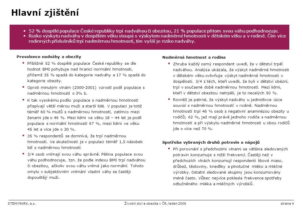 STEM/MARK, a.s.Životní styl a obezita v ČR, leden 2006strana 4 Hlavní zjištění Prevalence nadváhy a obezity  Přibližně 52 % dospělé populace České republiky se dle hodnot BMI pohybuje nad hranicí normální hmotnosti, přičemž 35 % spadá do kategorie nadváhy a 17 % spadá do kategorie obezity.