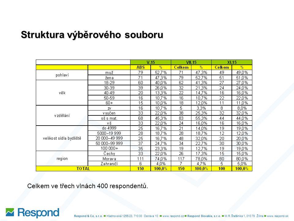 Komentáře agentury Respond Vhodná délka pobytu Vhodná délka pro pobyt na Ostravsku je dle návštěvníků cca 5-ti denní pobyt.