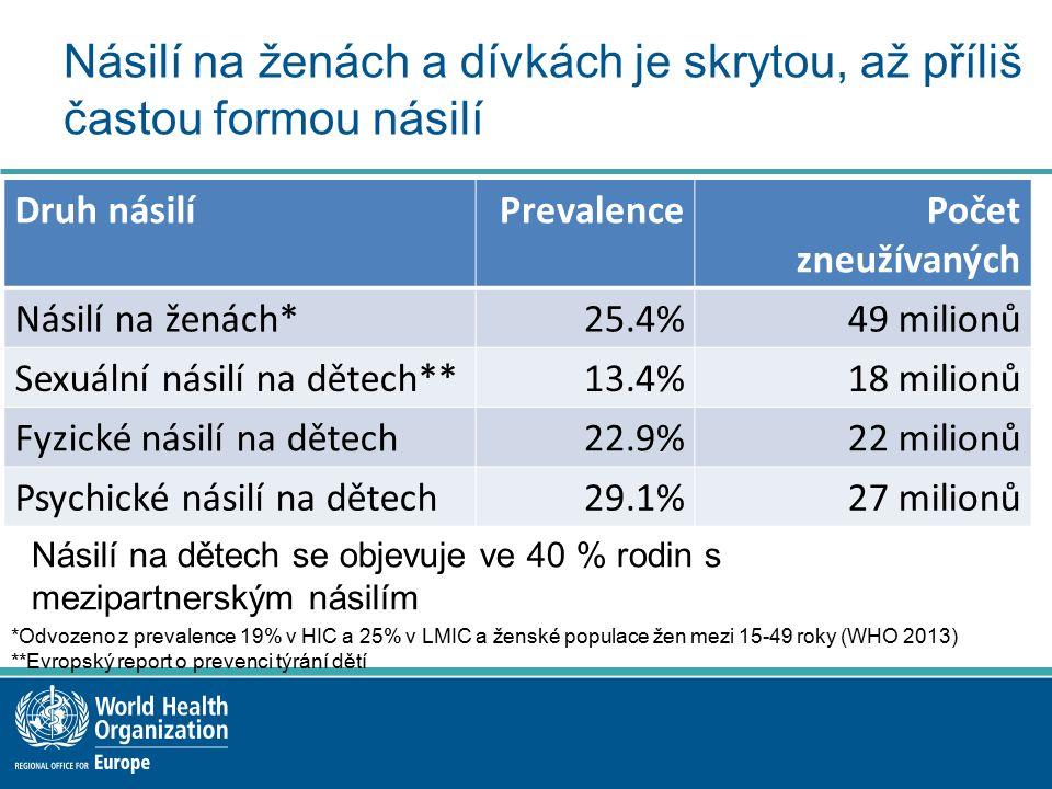Studie o nežádoucích dětských zkušenostech realizovaná za účasti studentů vysokých škol v osmi zemích* EURO WHO Nežádoucí dětské zkušenosti jsou časté: Fyzické zneužívání: 18,6 % Sexuální zneužívání:7,5,% Domácí násilí: 14,6 % Rozchod rodičů: 14,1 % Citové zanedbávání: 11,8 % Citové zneužívání: 8,0 % Deprese člena domácnosti:10,0 % Alkoholismus člena domácnosti: 16,4 % Člen domácnosti ve vězení:5,3 % Drogová závislost člena domácnosti:2,6 % Zvýšené riziko: sebevraždy40 x kouření 3 x nelegálních drog6 x alkoholismu9 x pohlavní ho styku před dosažením věku způsobilosti3 x *Albánie, Lotyšsko, Litva, BJR Makedonie, Černá Hora, Rumunsko, Ruská federace, Turecko