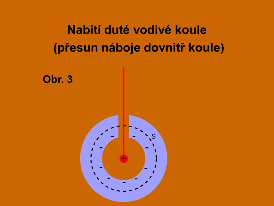 Nabití duté vodivé koule (přesun náboje dovnitř koule) Obr. 3