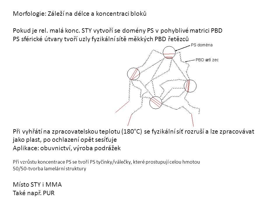 Morfologie: Záleží na délce a koncentraci bloků Pokud je rel. malá konc. STY vytvoří se domény PS v pohyblivé matrici PBD PS sférické útvary tvoří uzl
