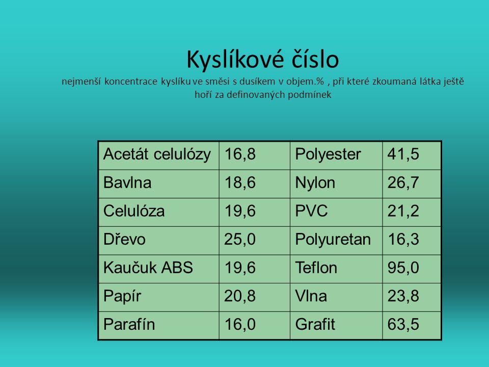 Kyslíkové číslo nejmenší koncentrace kyslíku ve směsi s dusíkem v objem.%, při které zkoumaná látka ještě hoří za definovaných podmínek Acetát celulózy16,8Polyester41,5 Bavlna18,6Nylon26,7 Celulóza19,6PVC21,2 Dřevo25,0Polyuretan16,3 Kaučuk ABS19,6Teflon95,0 Papír20,8Vlna23,8 Parafín16,0Grafit63,5