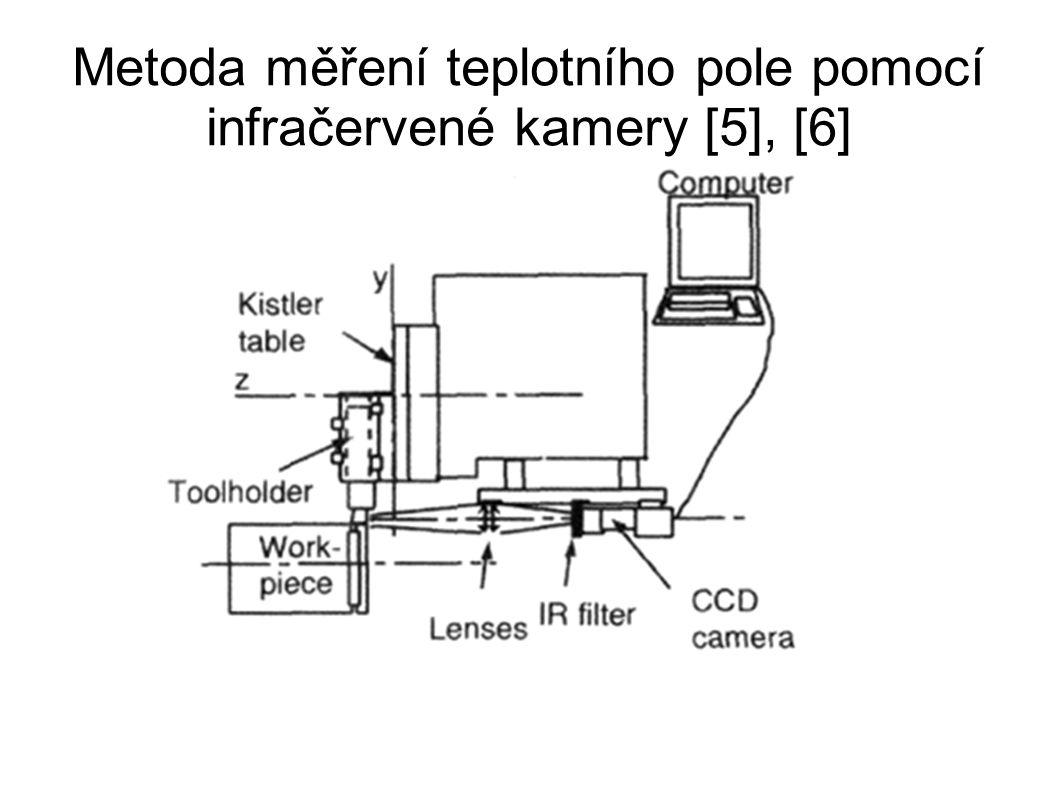 Metoda měření teplotního pole pomocí infračervené kamery [5], [6]