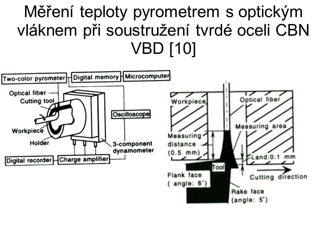 Měření teploty pyrometrem s optickým vláknem při soustružení tvrdé oceli CBN VBD [10]