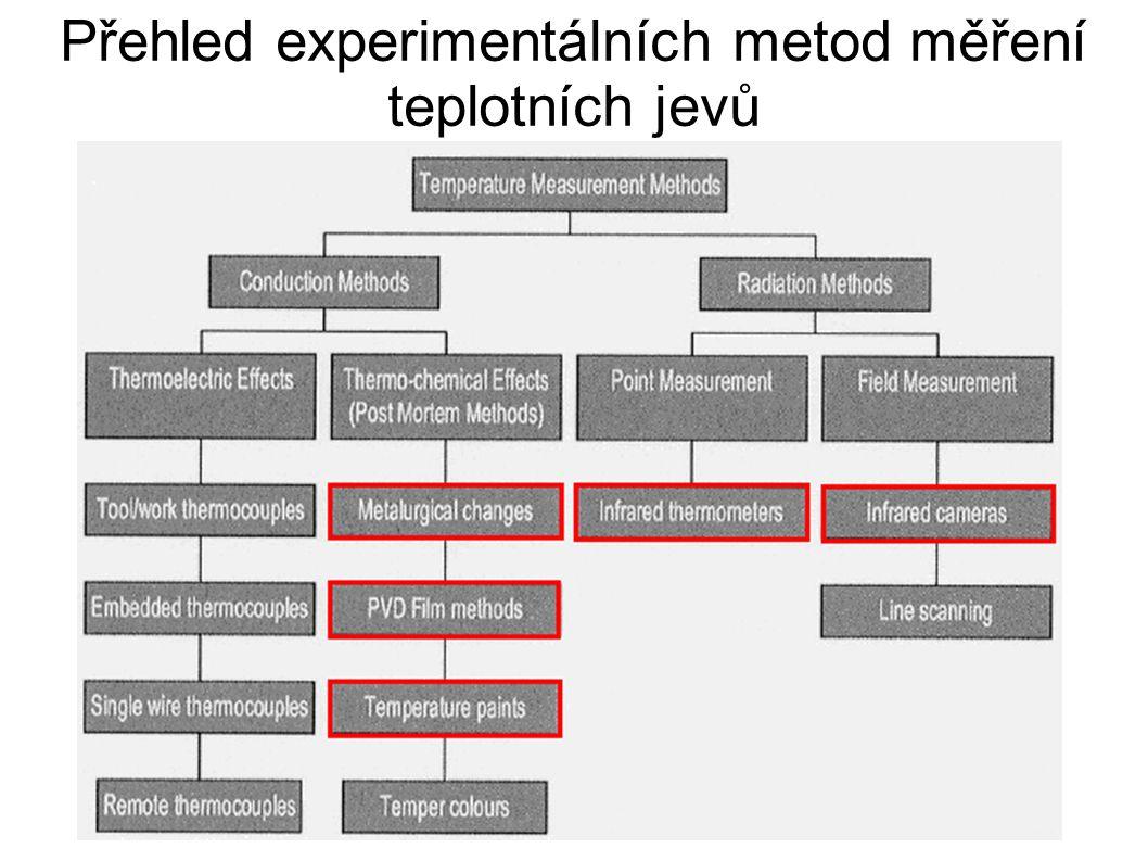 Přehled experimentálních metod měření teplotních jevů