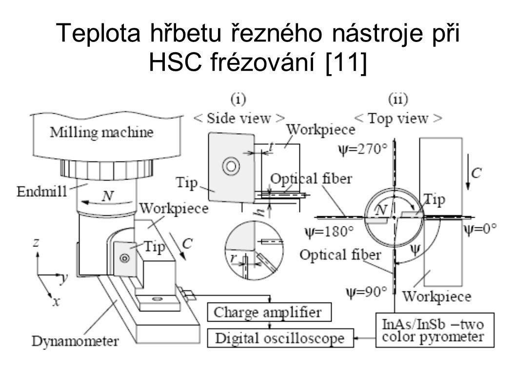 Teplota hřbetu řezného nástroje při HSC frézování [11]