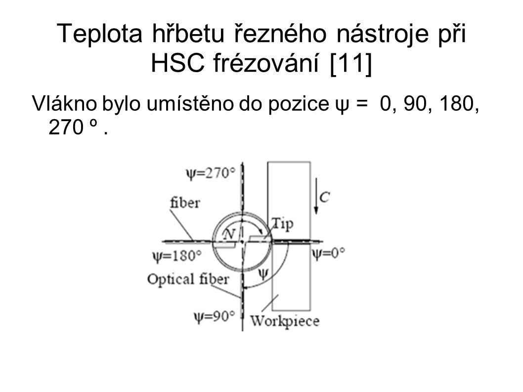 Teplota hřbetu řezného nástroje při HSC frézování [11] Vlákno bylo umístěno do pozice ψ = 0, 90, 180, 270 º.