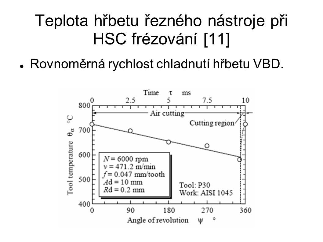 Teplota hřbetu řezného nástroje při HSC frézování [11] Rovnoměrná rychlost chladnutí hřbetu VBD.