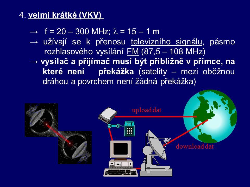 3. krátké (KV, SW) → f = 6 – 20 MHz; = 50 – 15 m → krátké vlny se odrážejí od ionosféry (začíná ve výšce 60 – 80 km nad zemským povrchem, obsahuje urč