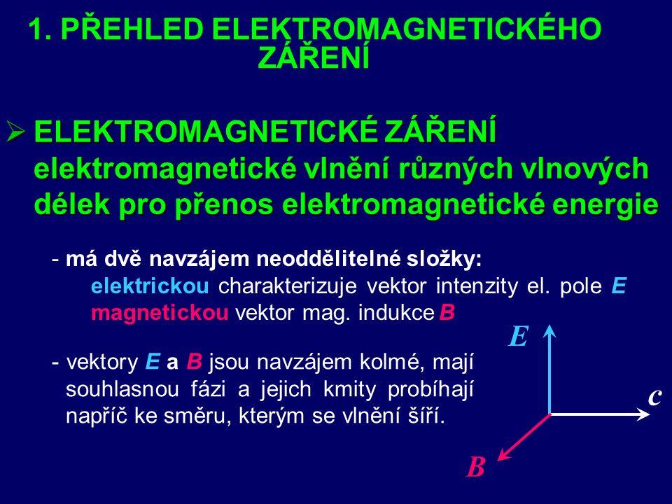 Osvětlení (intenzita osvětlení) E - -Podíl světelného toku ΔΦ dopadajícího na ozařovanou plochu ΔS a obsahu této plochy → svítivosti zdroje I → vzdálenosti od světelného zdroje r → úhlu dopadu světla na osvětlovanou plochu α - -závisí na: α I r