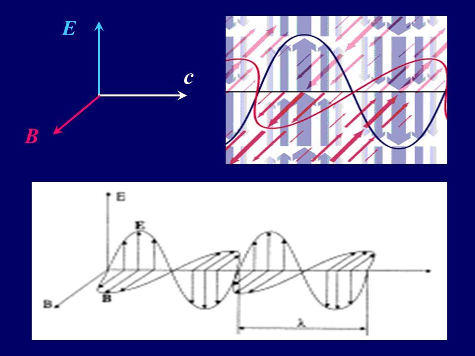 1. PŘEHLED ELEKTROMAGNETICKÉHO ZÁŘENÍ  ELEKTROMAGNETICKÉ ZÁŘENÍ elektromagnetické vlnění různých vlnových délek pro přenos elektromagnetické energie