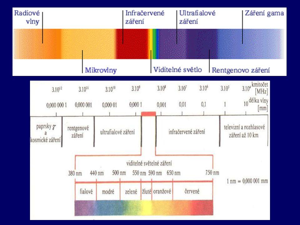 Elektromagnetické vlnění je vlnění příčné a má vlastnosti vlnové a kvantové: - vlnové (odraz, lom, ohyb, interference, polarizace) - kvantové (fotoelektrický jev) K L hf - e - šíří se vakuem rychlostí c = 3  10 8 m  s –1 - mezi frekvencí kmitání, vlnovou délkou a rychlostí šíření je vztah: c =  f