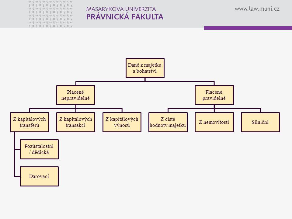 www.law.muni.cz Daně z majetku a bohatství Placené nepravidelně Z kapitálových transferů Pozůstalostní / dědická Darovací Z kapitálových transakcí Z k