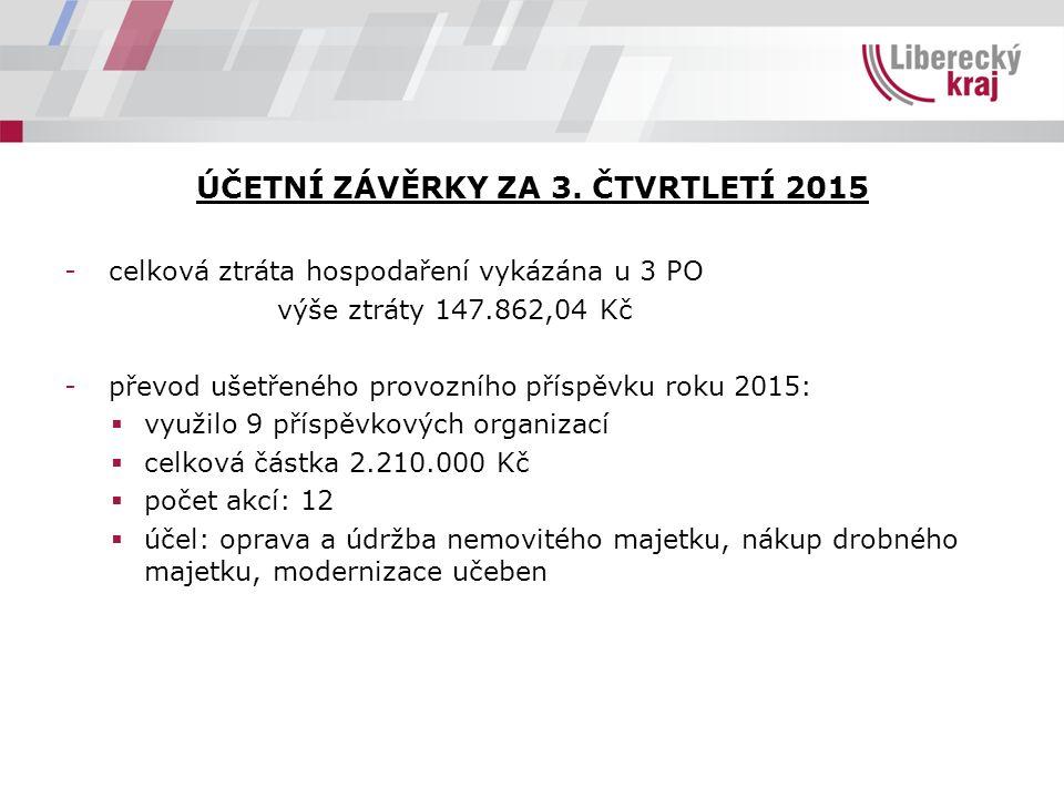 ÚČETNÍ ZÁVĚRKY ZA 3. ČTVRTLETÍ 2015 -celková ztráta hospodaření vykázána u 3 PO výše ztráty 147.862,04 Kč -převod ušetřeného provozního příspěvku roku
