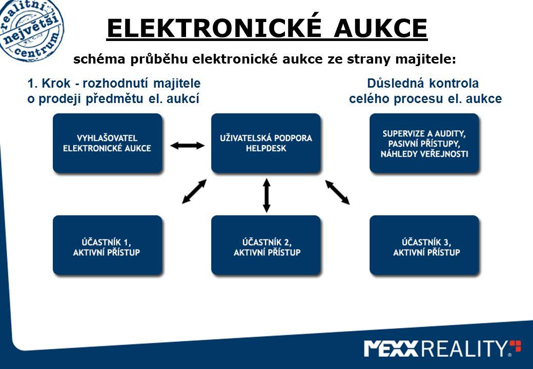ELEKTRONICKÉ AUKCE schéma průběhu elektronické aukce ze strany majitele: 1. Krok - rozhodnutí majitele o prodeji předmětu el. aukcí Důsledná kontrola