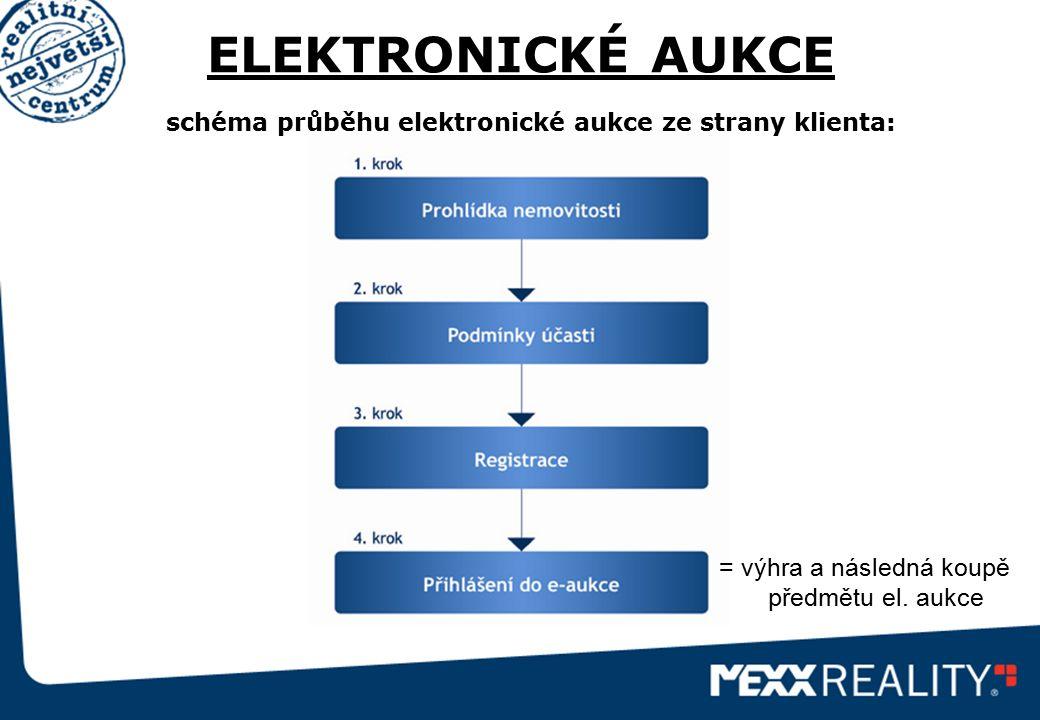 ELEKTRONICKÉ AUKCE schéma průběhu elektronické aukce ze strany klienta: = výhra a následná koupě předmětu el. aukce