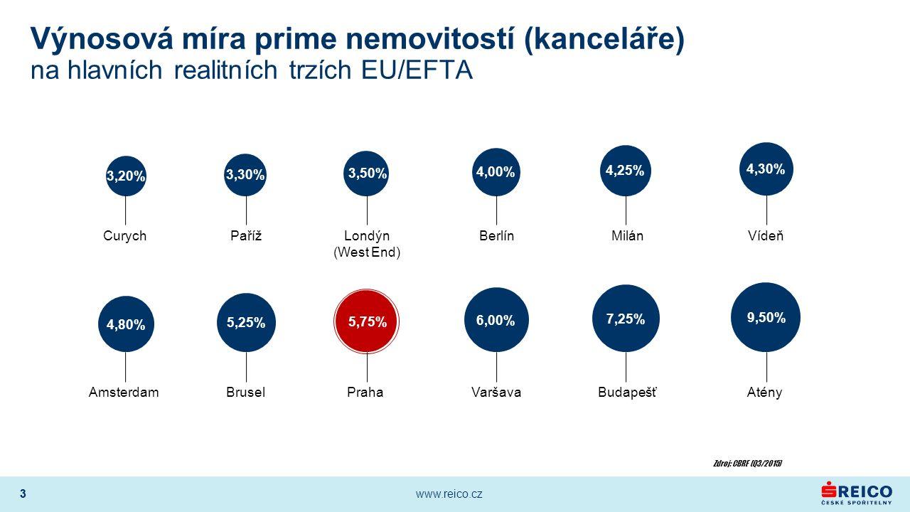 3 www.reico.cz 3 Výnosová míra prime nemovitostí (kanceláře) na hlavních realitních trzích EU/EFTA Zdroj: CBRE (Q3/2015) AmsterdamBruselPrahaVaršavaBudapešťAtény CurychPařížLondýn (West End) BerlínMilánVídeň 3,20% 3,30% 3,50% 4,00% 4,25% 4,30% 4,80% 5,25% 5,75% 6,00% 7,25% 9,50%