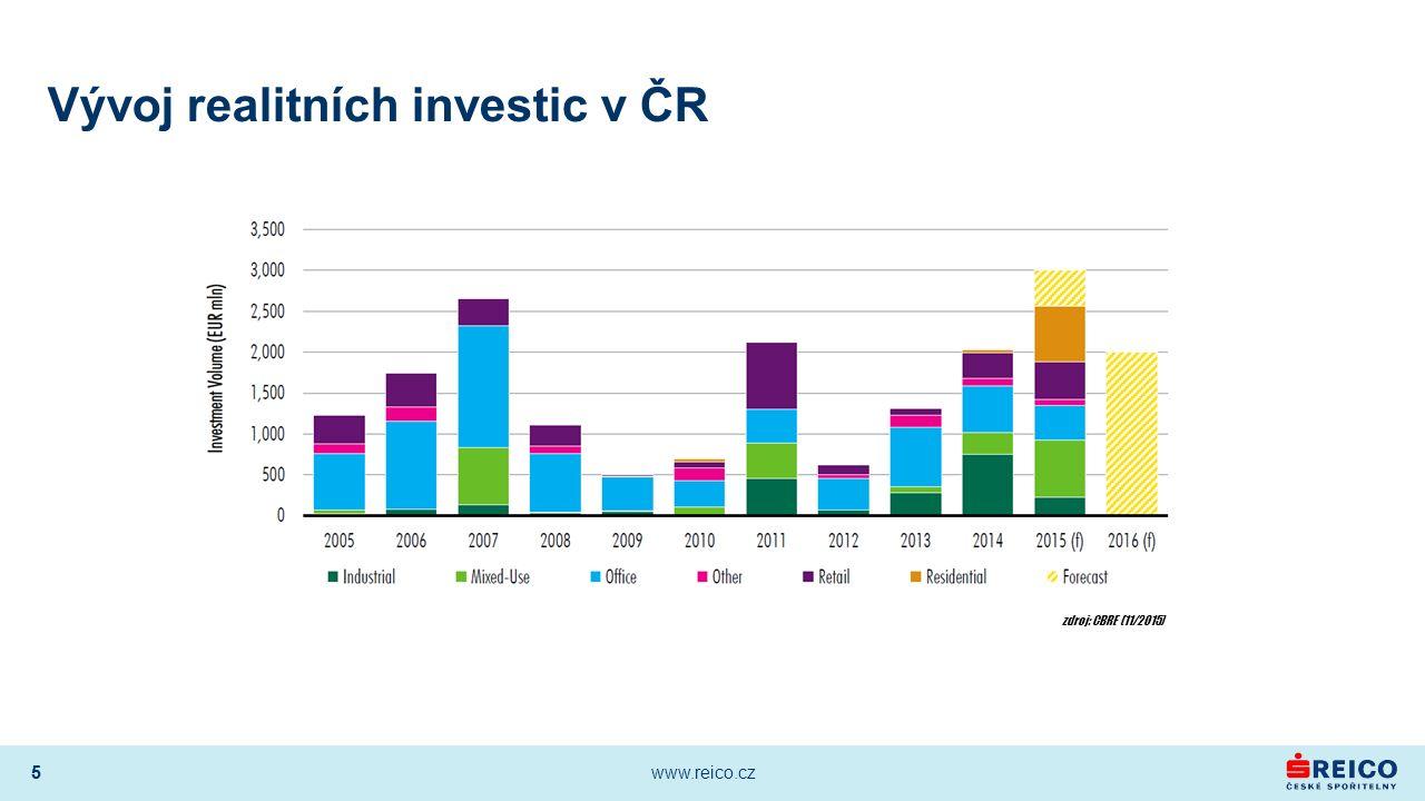 5 www.reico.cz 5 Vývoj realitních investic v ČR zdroj: CBRE (11/2015)