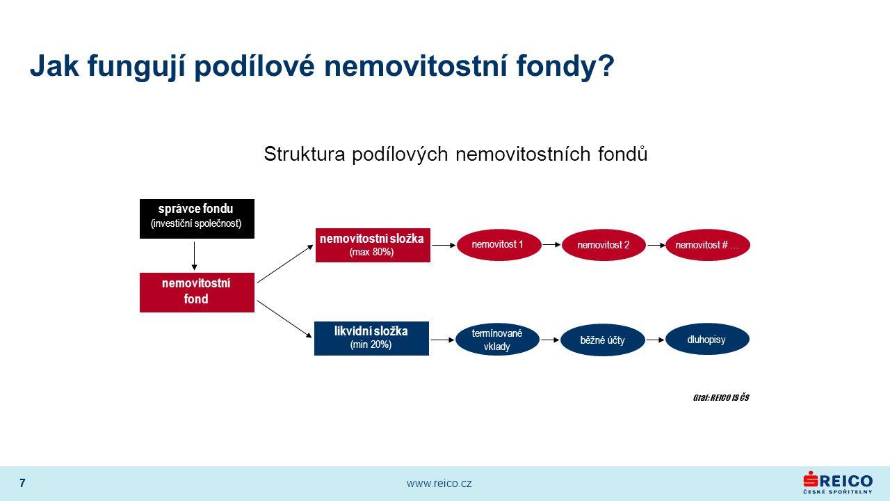 7 www.reico.cz 7 Jak fungují podílové nemovitostní fondy? Struktura podílových nemovitostních fondů nemovitostní fond termínované vklady běžné účty dl