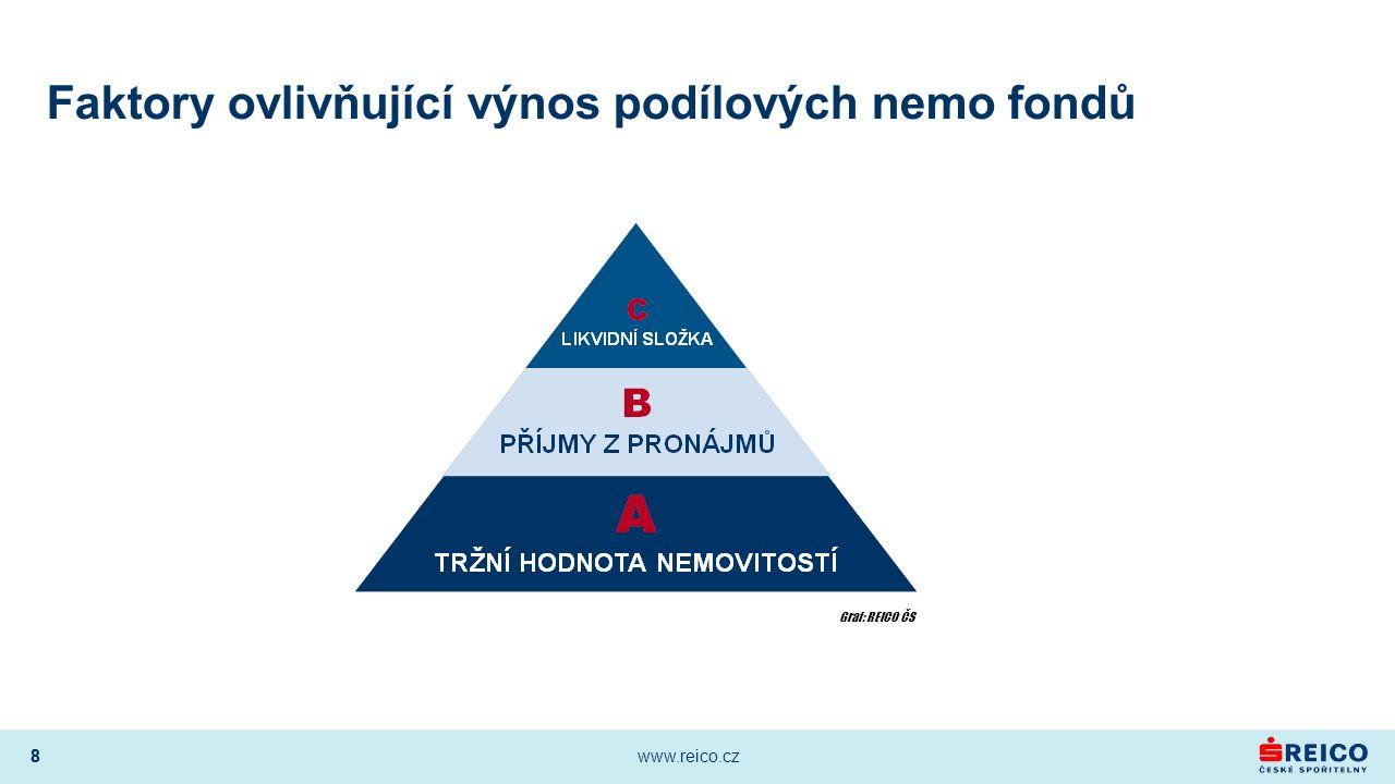 8 www.reico.cz 8 Faktory ovlivňující výnos podílových nemo fondů Graf: REICO ČS