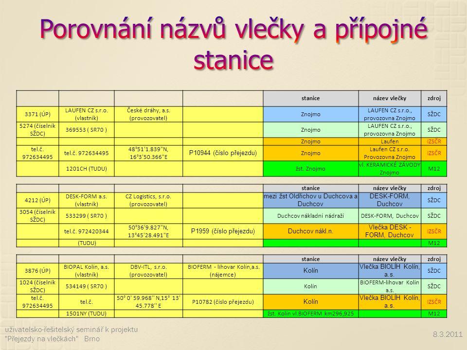 8.3.2011 uživatelsko-řešitelský seminář k projektu Přejezdy na vlečkách Brno stanicenázev vlečkyzdroj 3371 (ÚP) LAUFEN CZ s.r.o.