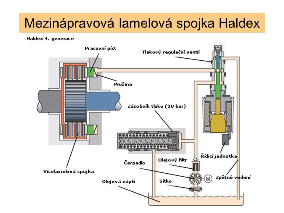 Mezinápravová lamelová spojka Haldex