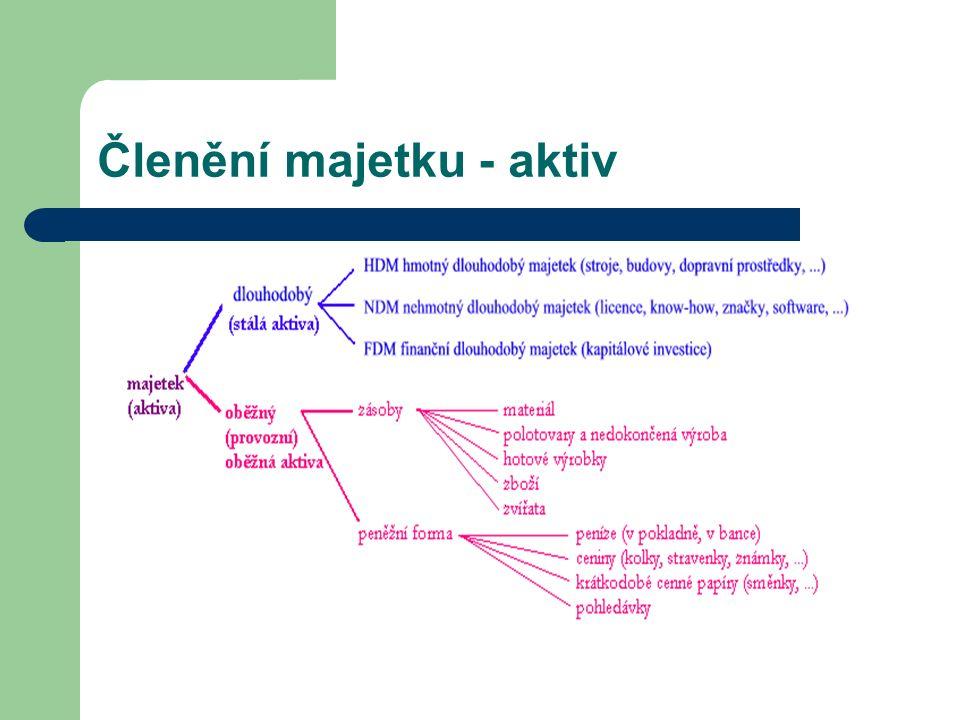 Zdroje: www.ceed.cz Ekonomie, stručný přehled, J.Švarcová a kol.