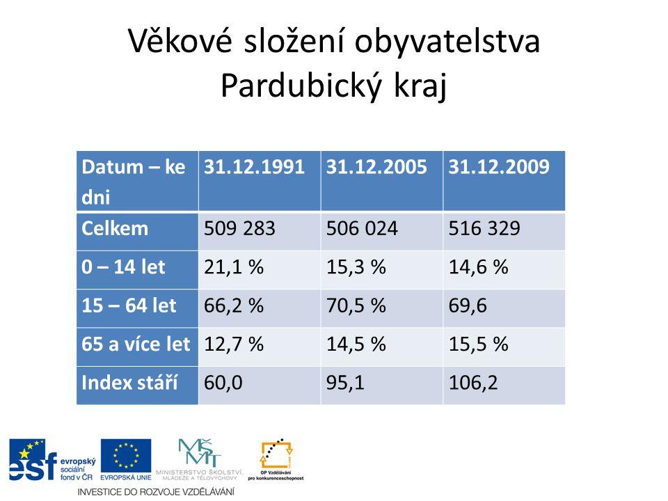 Věkové složení obyvatelstva Pardubický kraj Datum – ke dni 31.12.199131.12.200531.12.2009 Celkem509 283506 024516 329 0 – 14 let21,1 %15,3 %14,6 % 15 – 64 let66,2 %70,5 %69,6 65 a více let12,7 %14,5 %15,5 % Index stáří60,095,1106,2