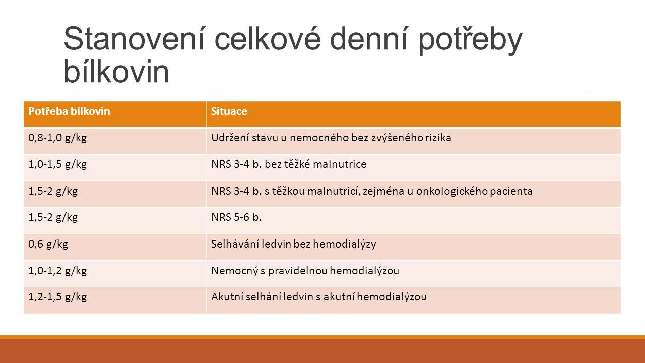 Stanovení celkové denní potřeby bílkovin Potřeba bílkovinSituace 0,8-1,0 g/kgUdržení stavu u nemocného bez zvýšeného rizika 1,0-1,5 g/kgNRS 3-4 b.