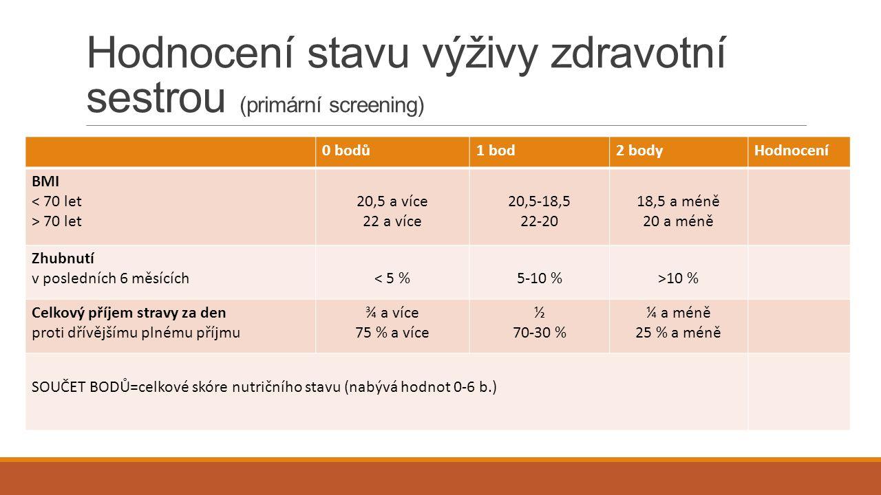 Hodnocení stavu výživy zdravotní sestrou (primární screening) 0 bodů1 bod2 bodyHodnocení BMI < 70 let > 70 let 20,5 a více 22 a více 20,5-18,5 22-20 18,5 a méně 20 a méně Zhubnutí v posledních 6 měsících< 5 %5-10 %>10 % Celkový příjem stravy za den proti dřívějšímu plnému příjmu ¾ a více 75 % a více ½ 70-30 % ¼ a méně 25 % a méně SOUČET BODŮ=celkové skóre nutričního stavu (nabývá hodnot 0-6 b.)