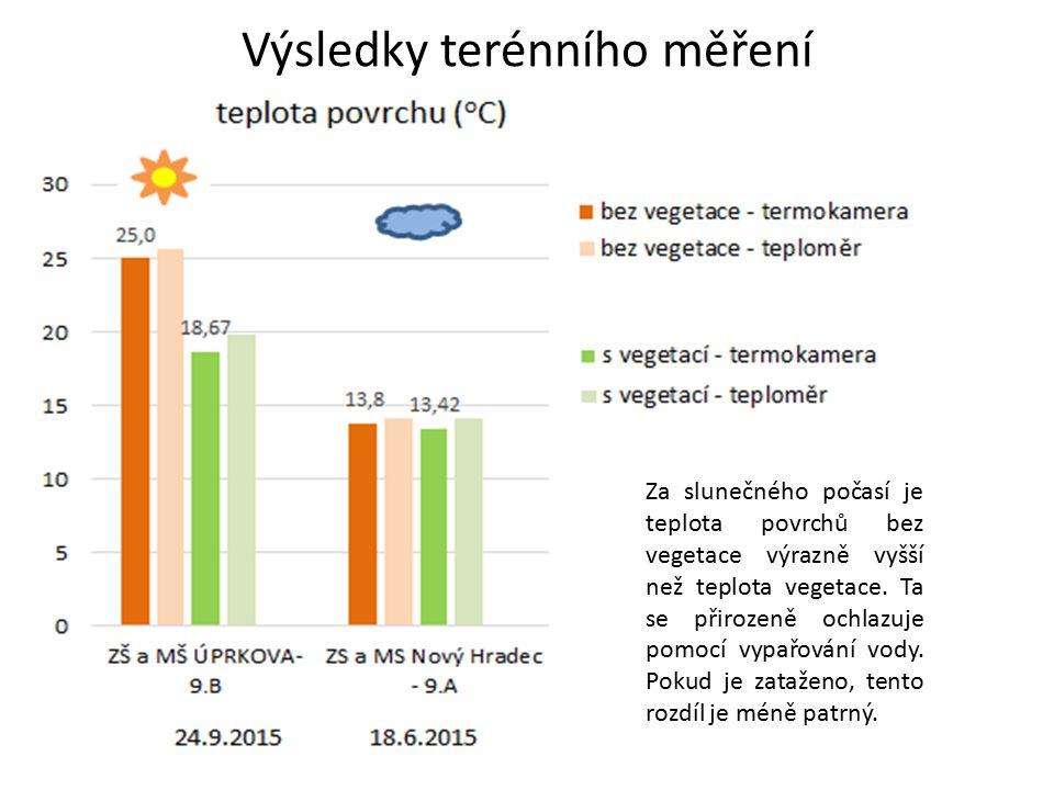 Za slunečného počasí je teplota povrchů bez vegetace výrazně vyšší než teplota vegetace.