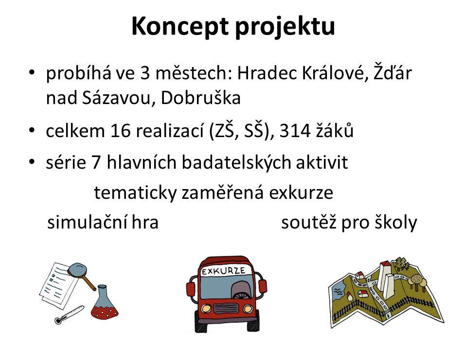 Koncept projektu probíhá ve 3 městech: Hradec Králové, Žďár nad Sázavou, Dobruška celkem 16 realizací (ZŠ, SŠ), 314 žáků série 7 hlavních badatelských aktivit tematicky zaměřená exkurze simulační hra soutěž pro školy